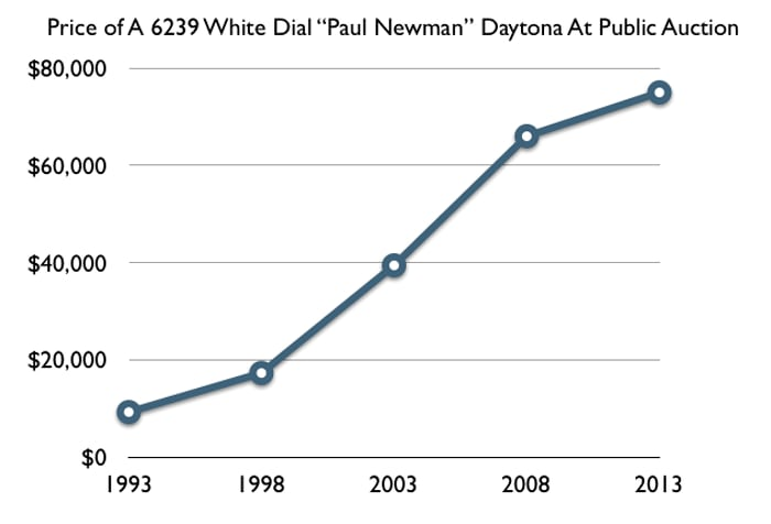 Price of Rolex Daytona Paul Newman