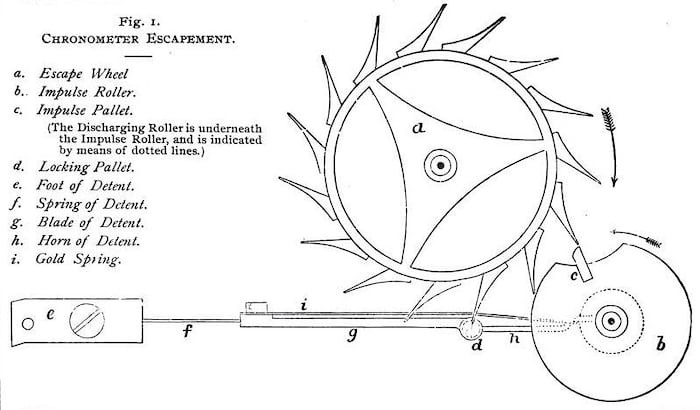 spring detent escapement diagram