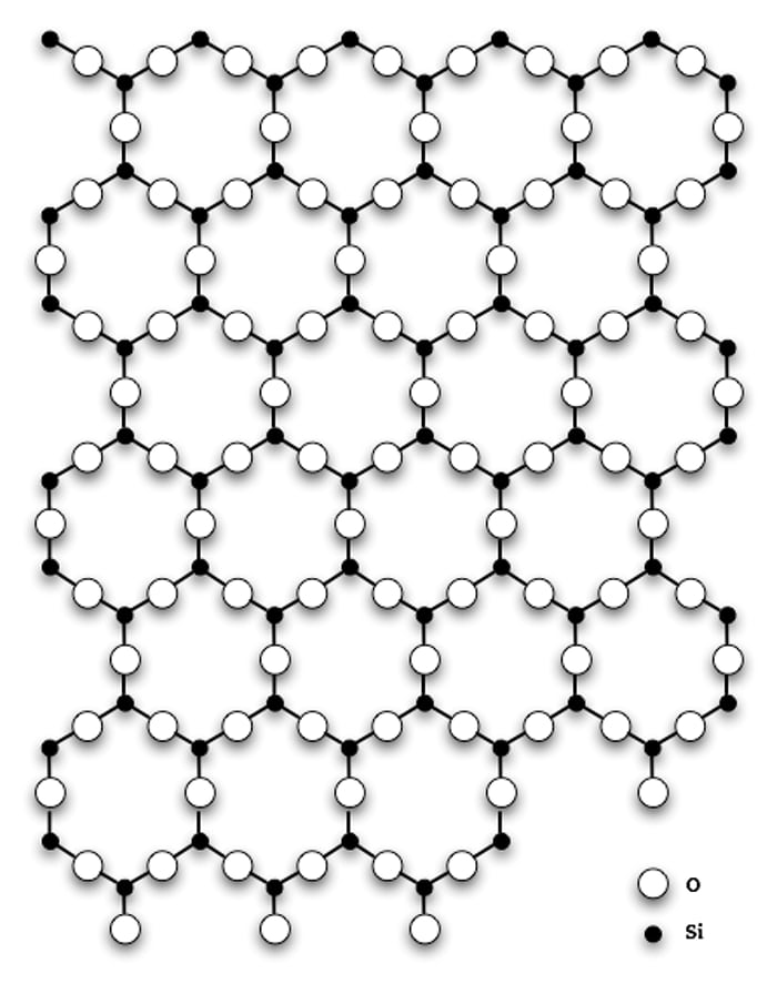 Silicon dioxide crystal structure