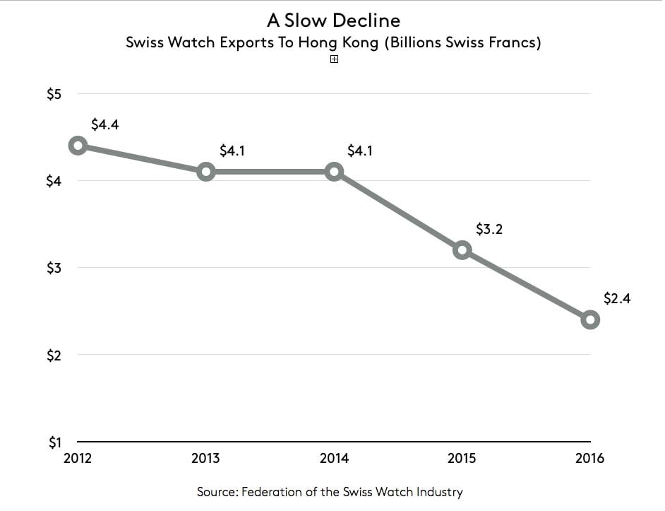 Business News: Is The Swiss Watch Export Slump Over? Business News: Is The Swiss Watch Export Slump Over? hongkong
