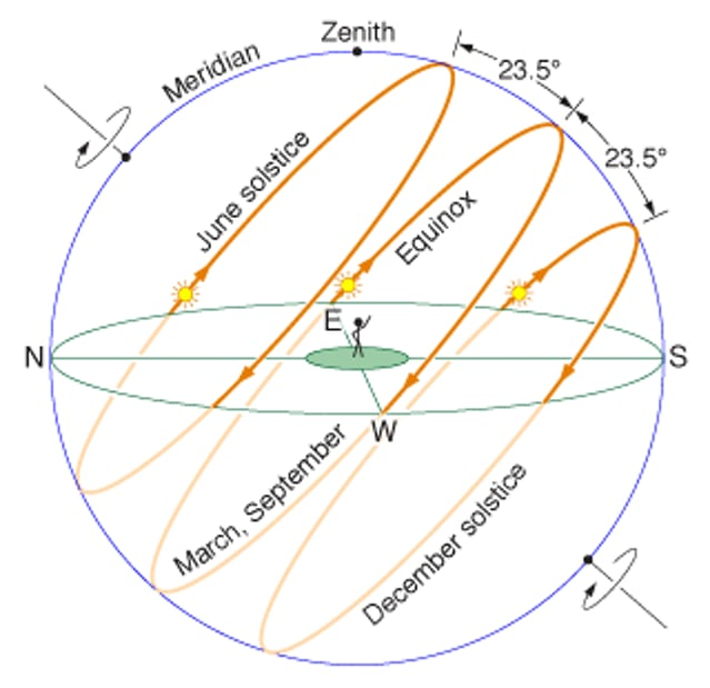 Sun's apparent motion in the Northern Hemisphere