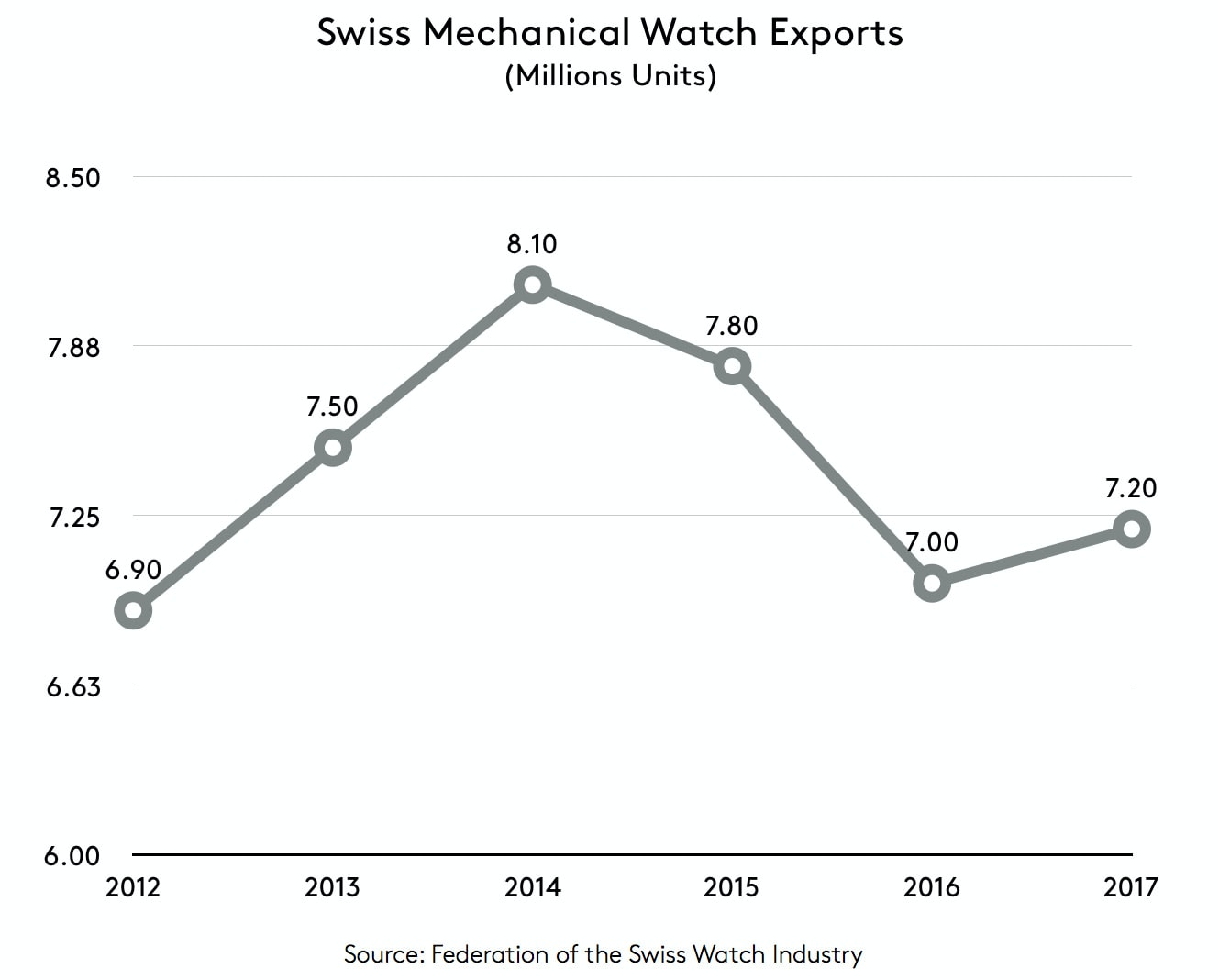 Business News: The Swiss Watch Industry Shows Positive