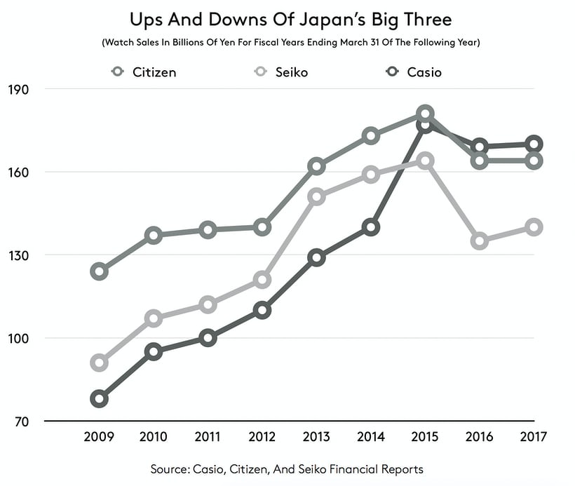 Business News: Headwinds Hit Japan's Big Three Watch