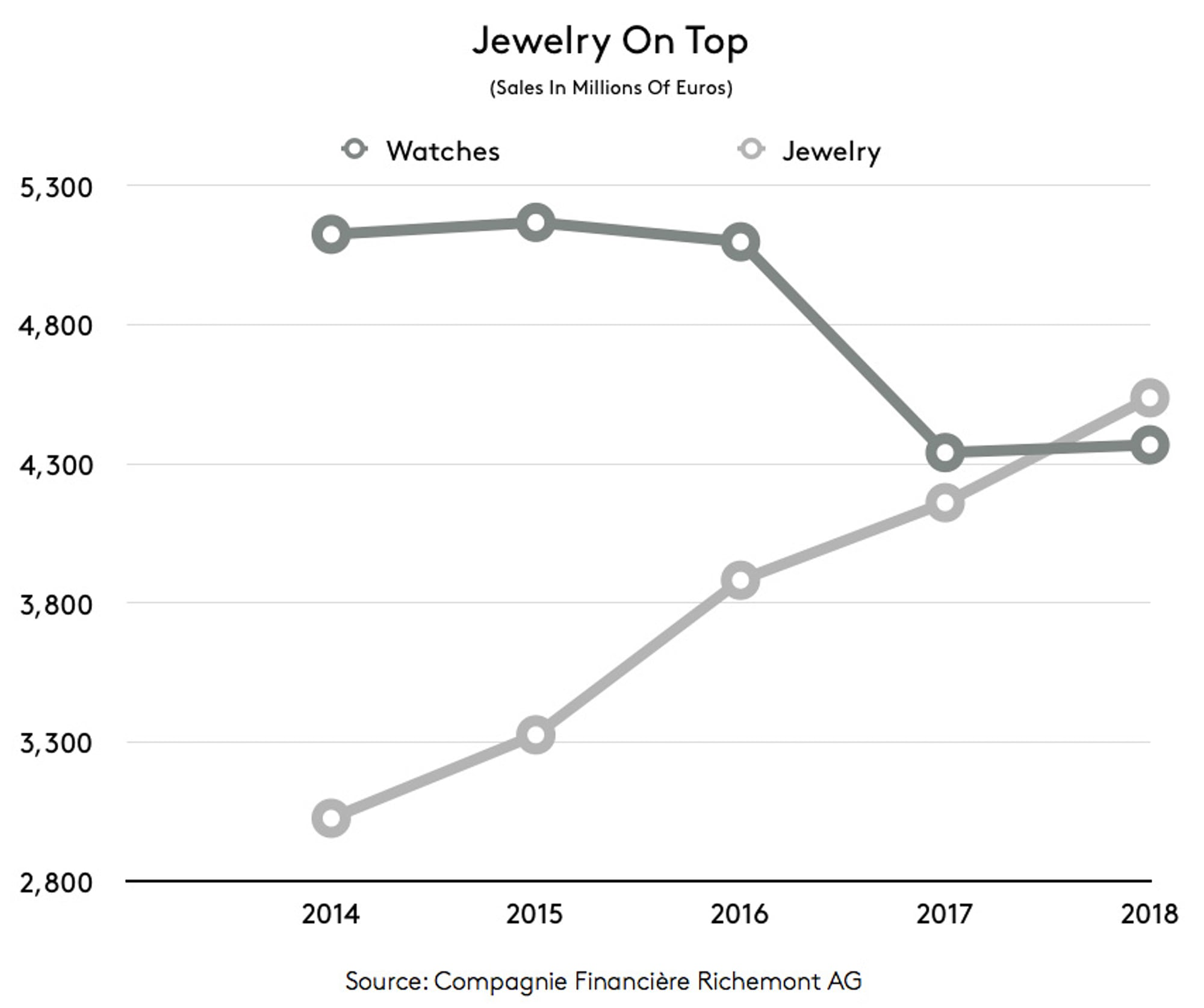 Business News: Richemont Retools For A Changing 21st Century Marketplace jewelry